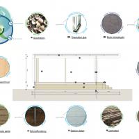 Circular building with bio-based building materials